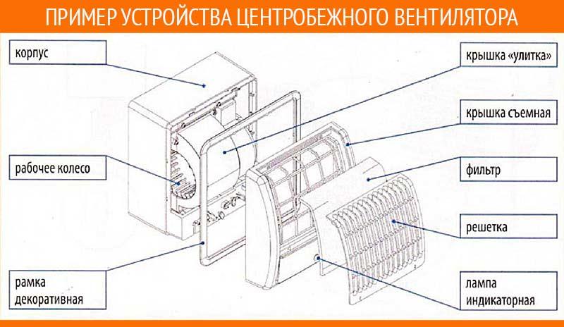 устройство центробежного вентилятора