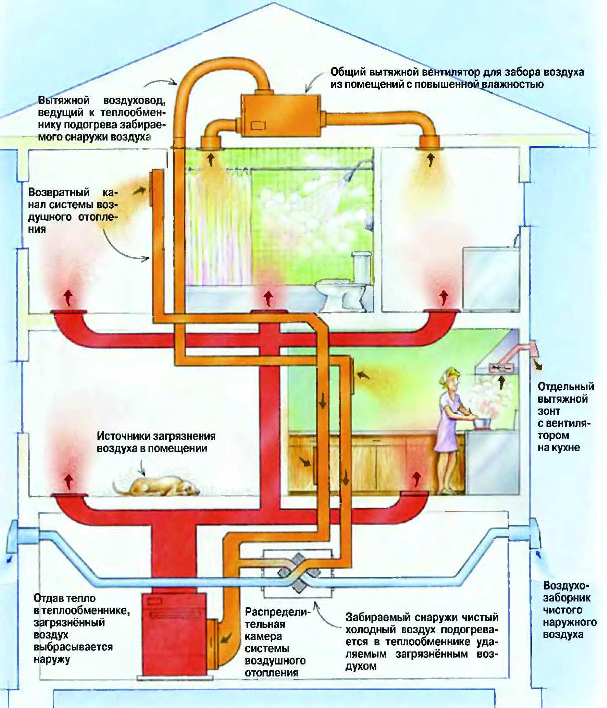 приточная вытяжная вентиляция в доме