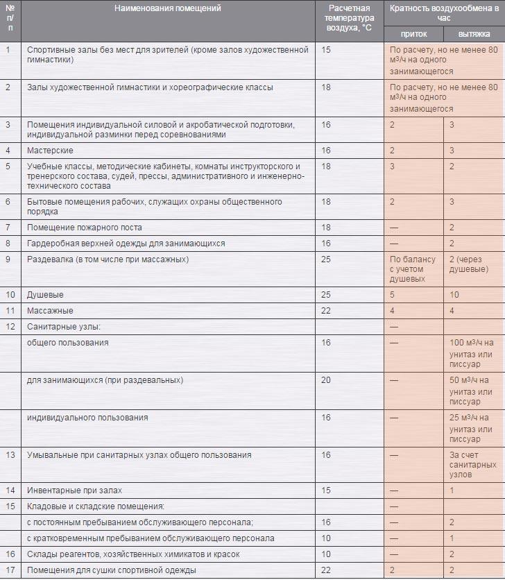 Таблица кратности воздухообмена для физкультурных помещений