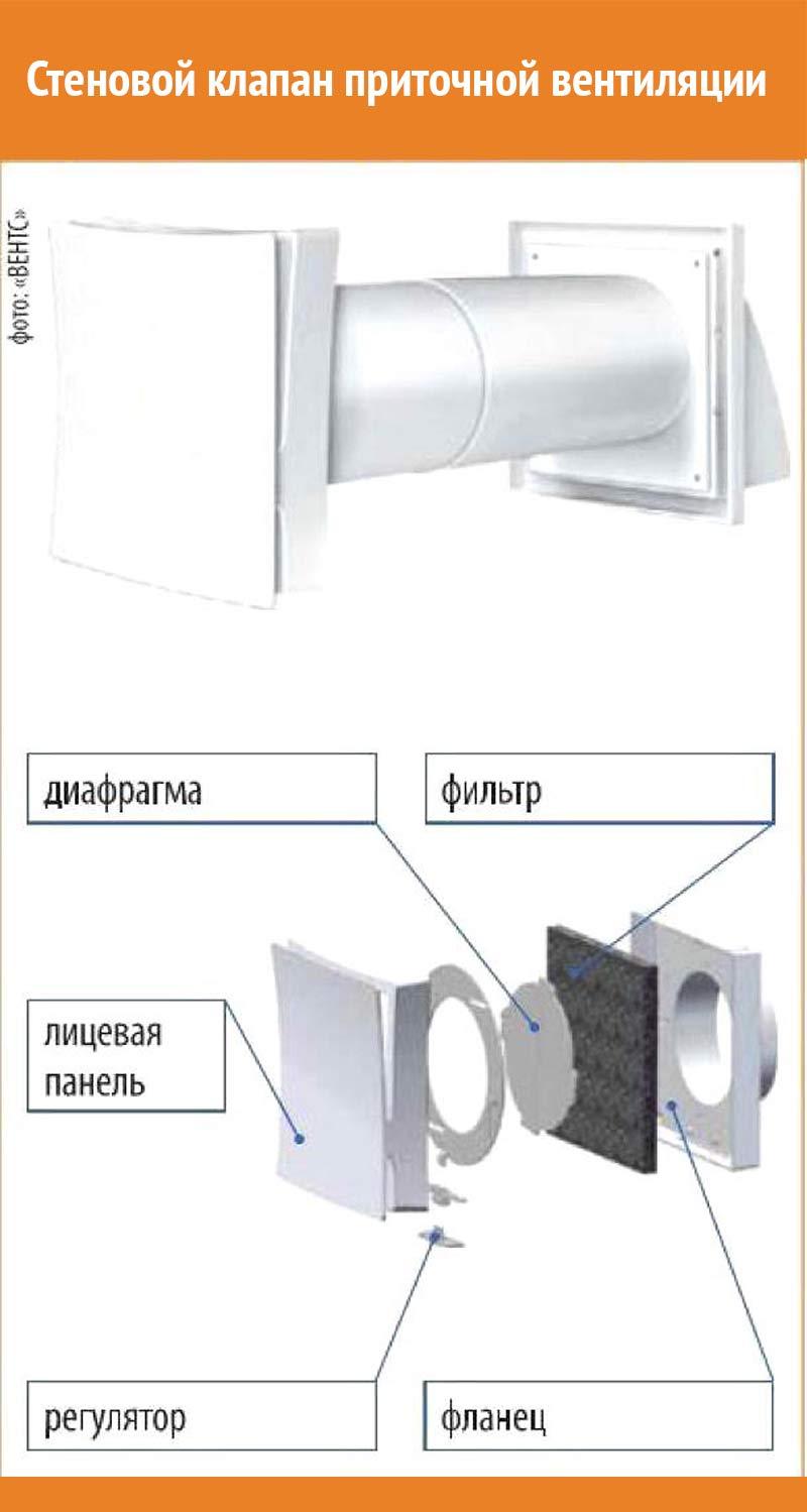 Обратный клапан на вентиляцию: применение и критерии 24