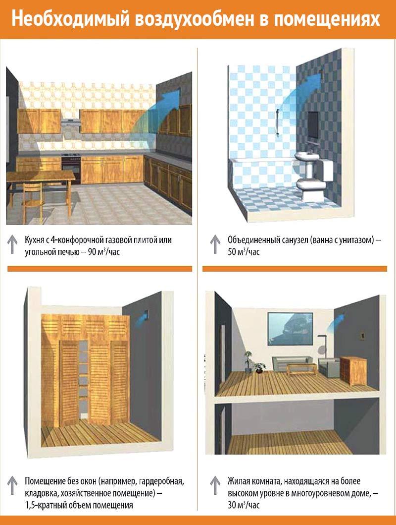 Для оценки величины воздухообмена в помещениях с разными площадями и высотами, применяется понятие кратности