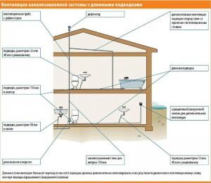 вентиляция канализации с длинными подводками